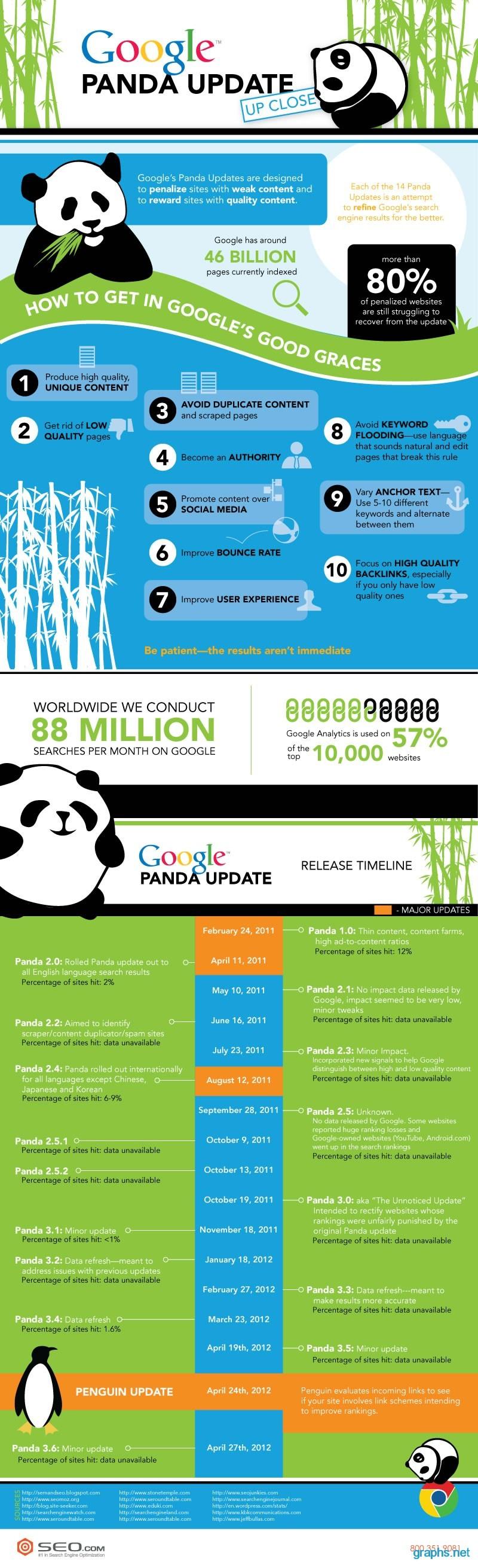 google panda update seo