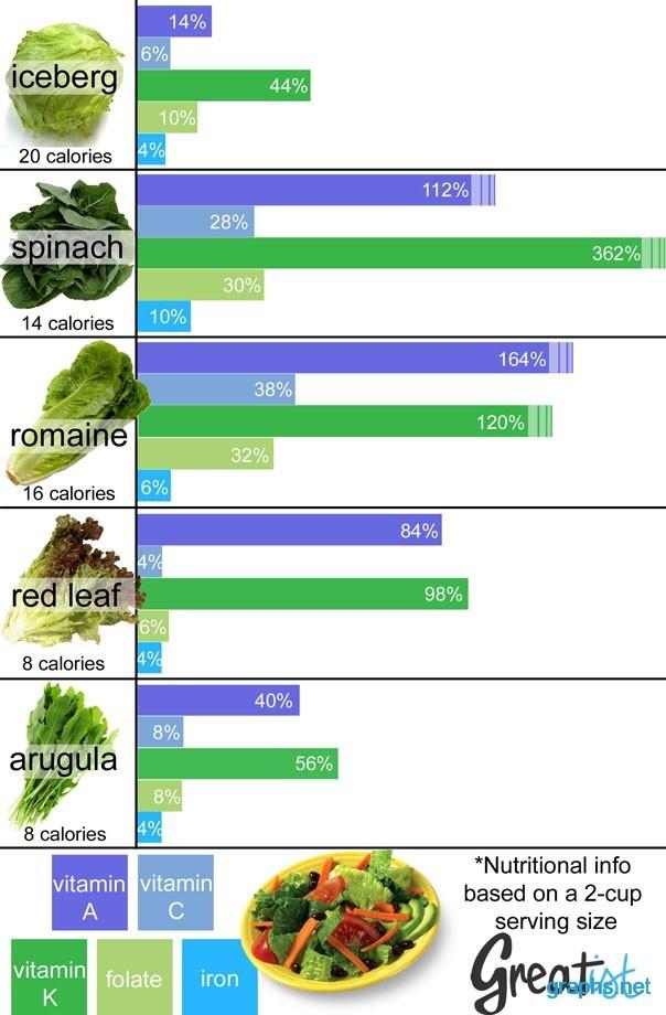 green salad calories chart