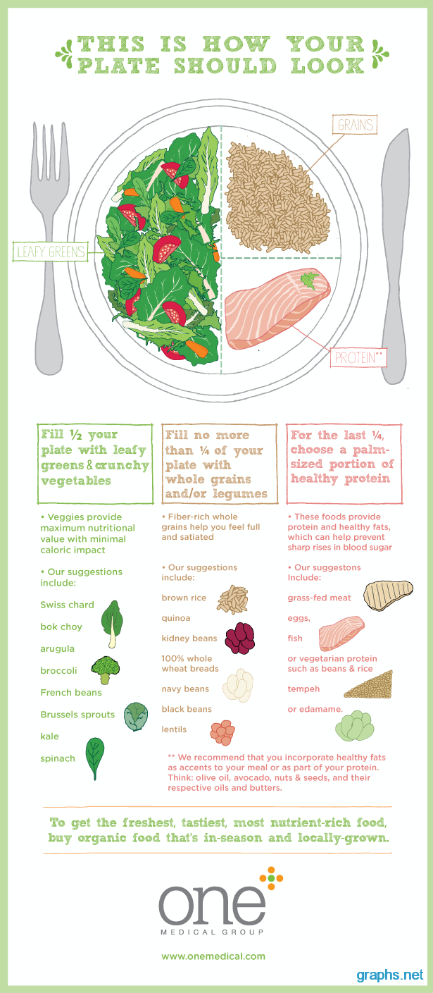 Healthy Eating Food Chart/Graph - Infographics | Graphs net