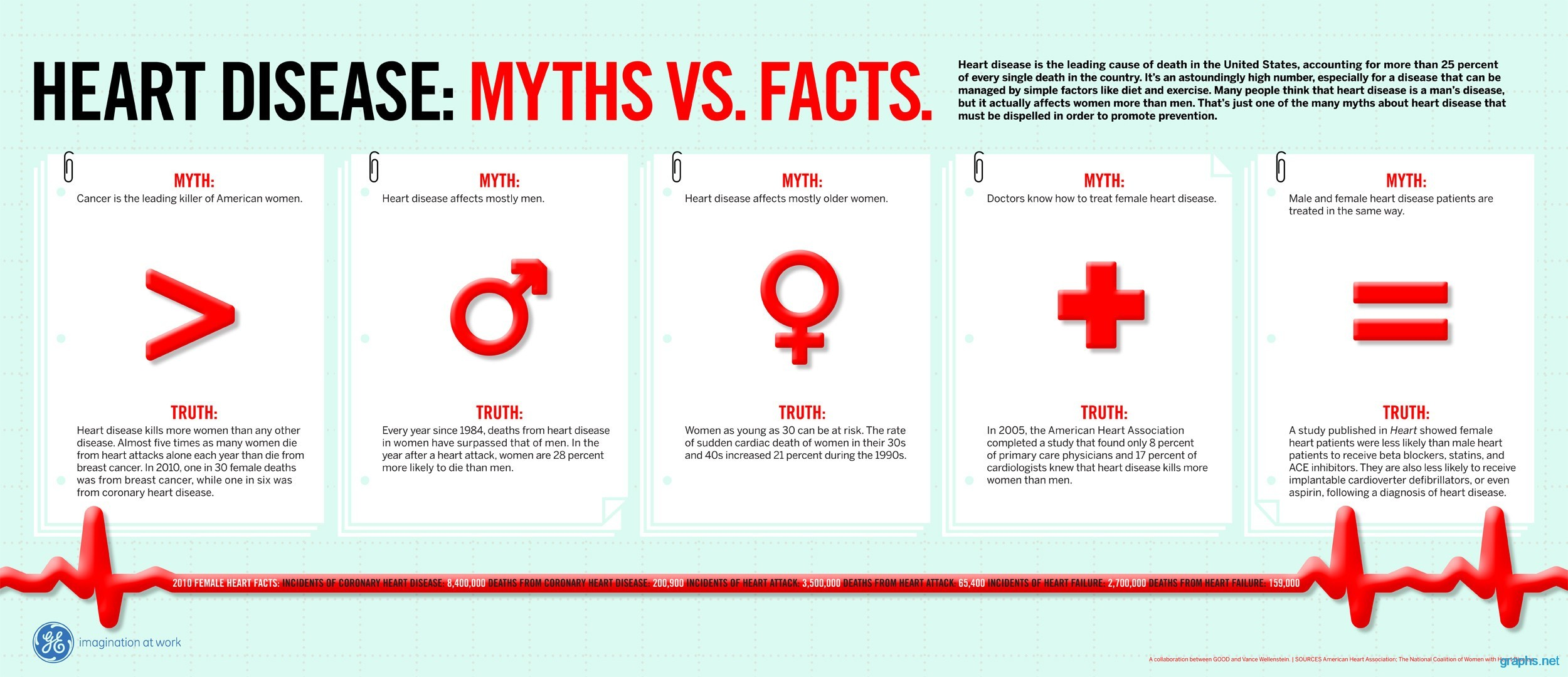heart disease myths and facts chart  graph