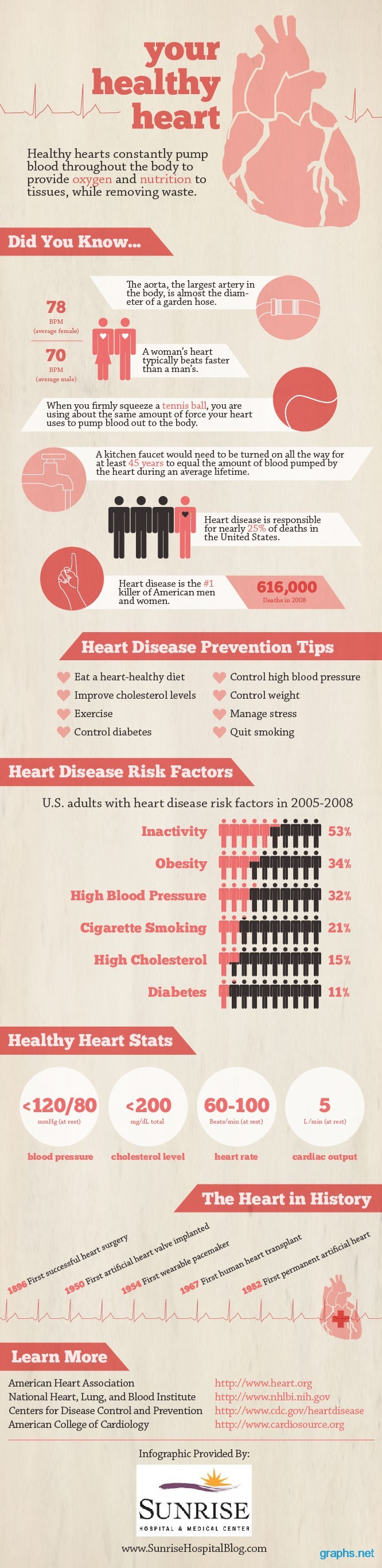 heart disease prevention facts