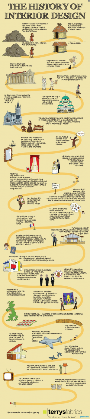 History Of Interior Design Facts Infographics