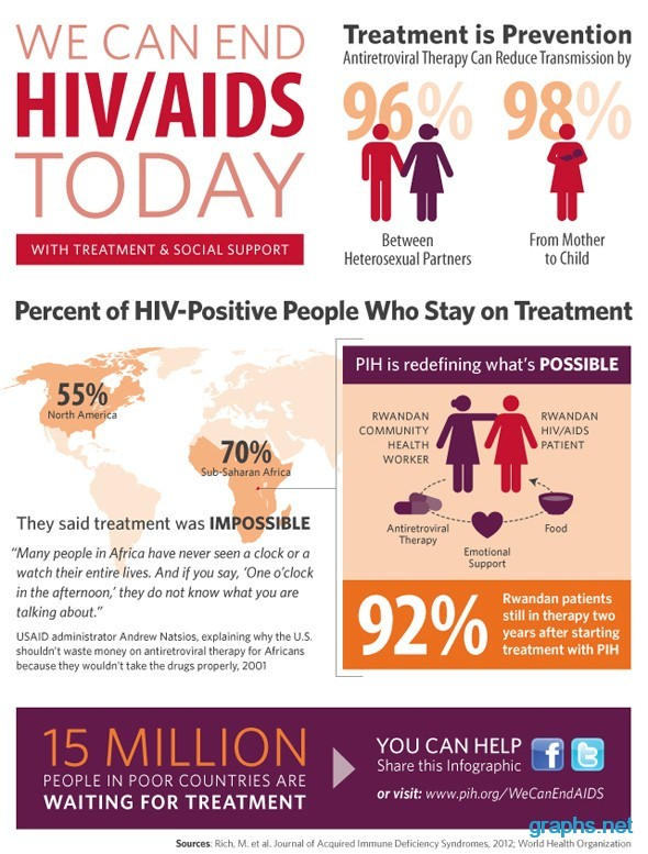 hiv aids prevention and treatment