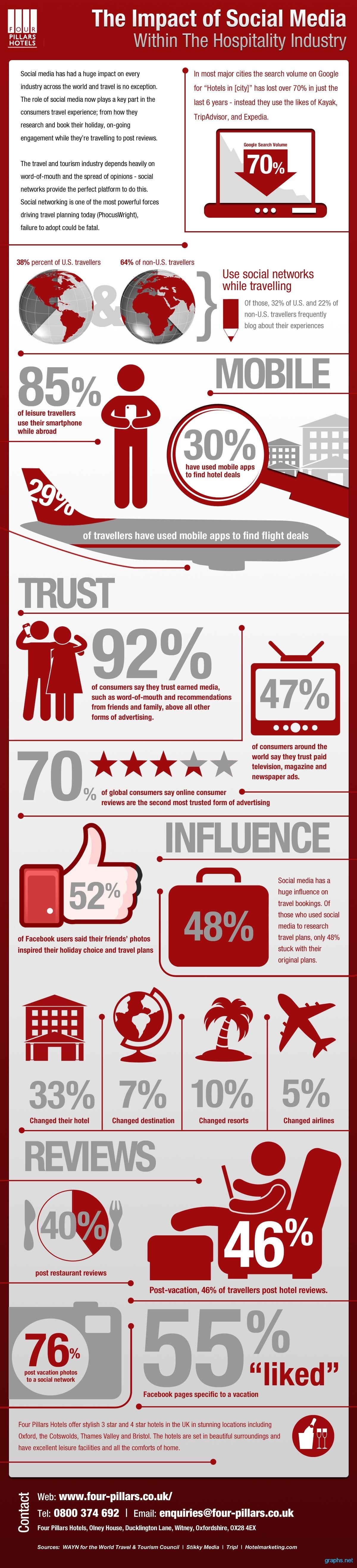 impact social media travel industry