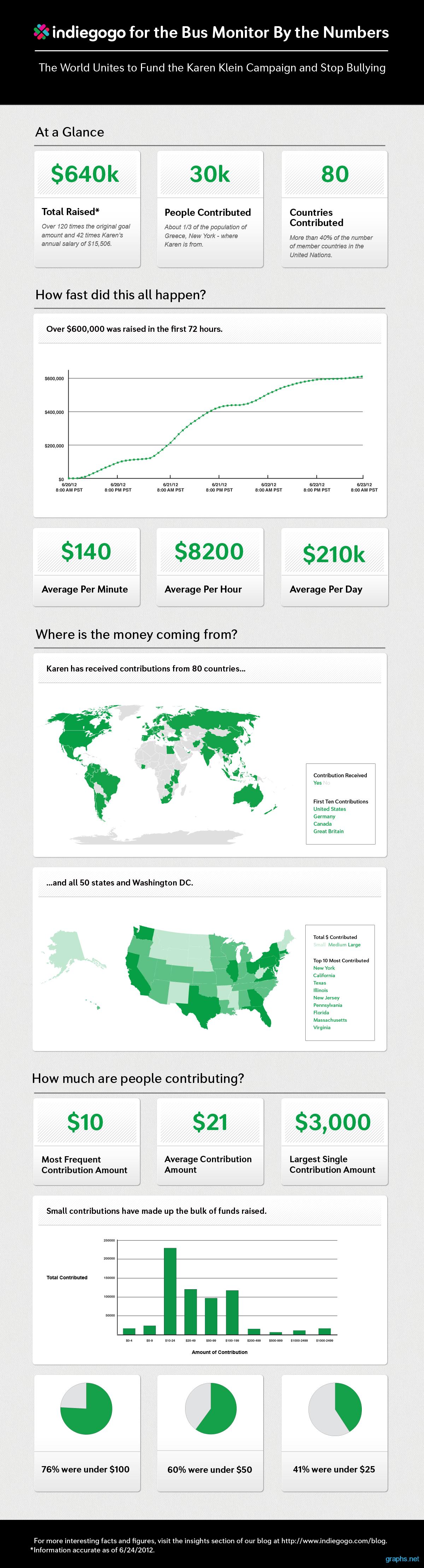 indiegogo campaign statistics
