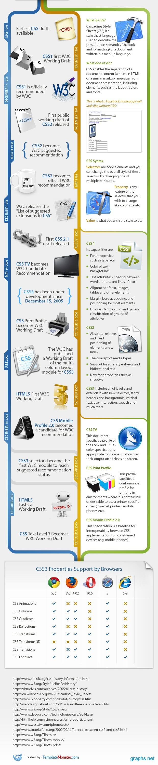 interesting facts about css