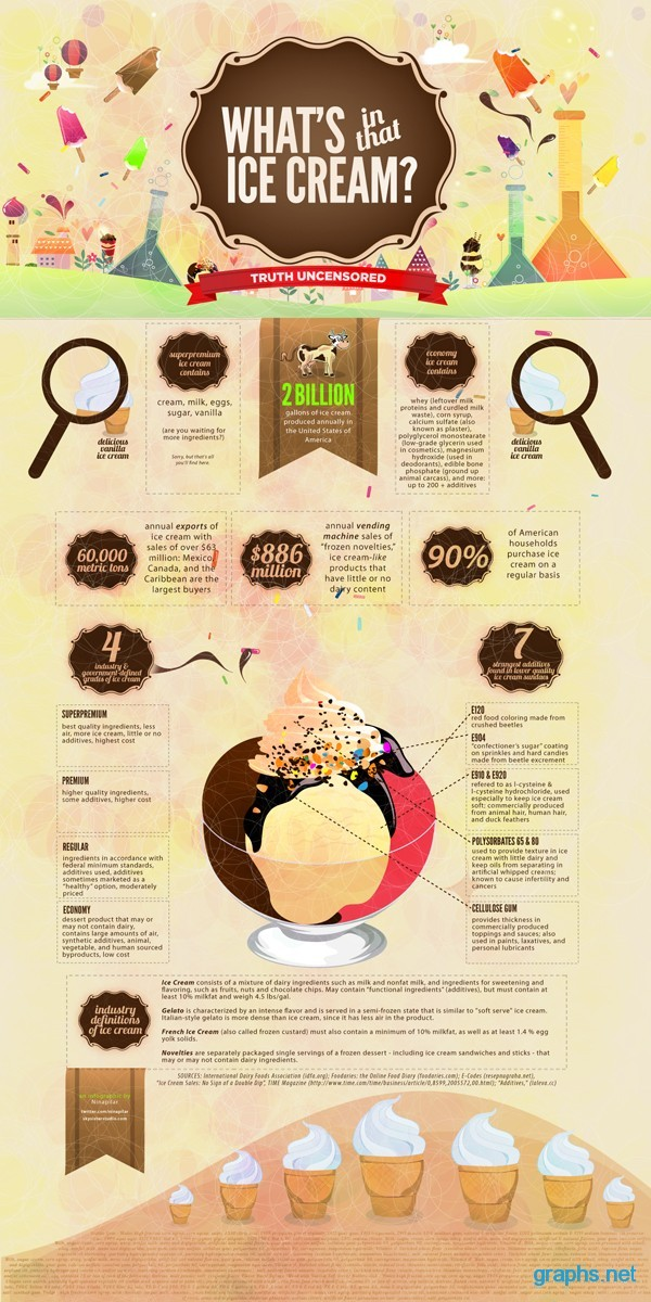 interesting facts about ice cream history