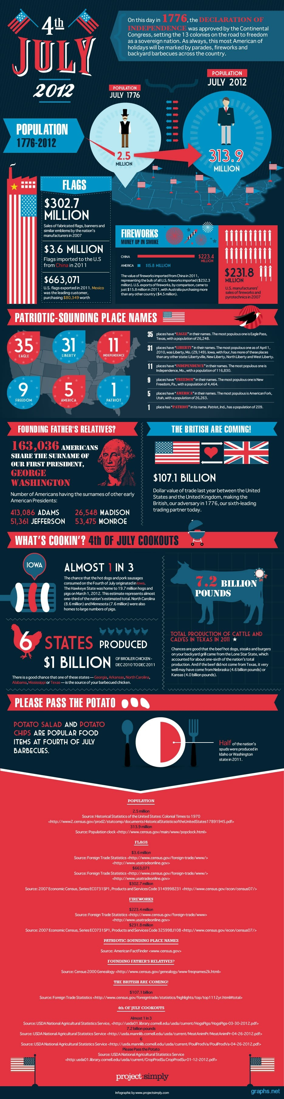 interesting july 4th facts