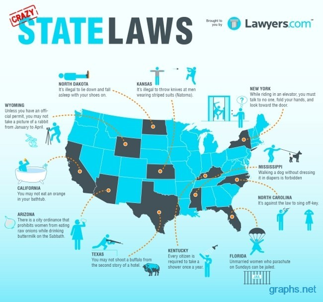 laws by state