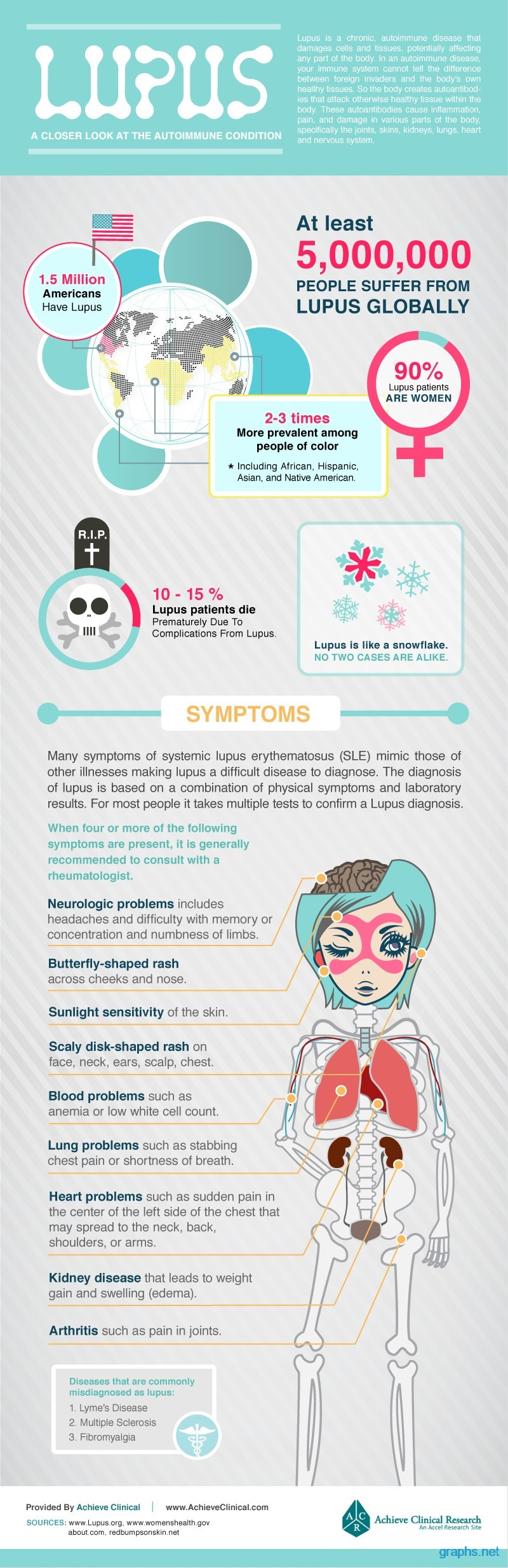 lupus signs and symptoms and treatment