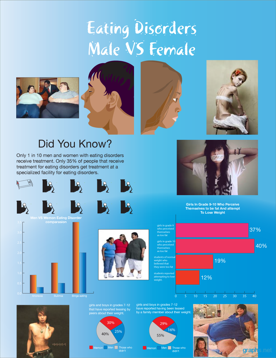 male vs. female eating disorders statistics