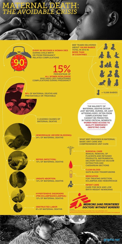 maternal death statistics