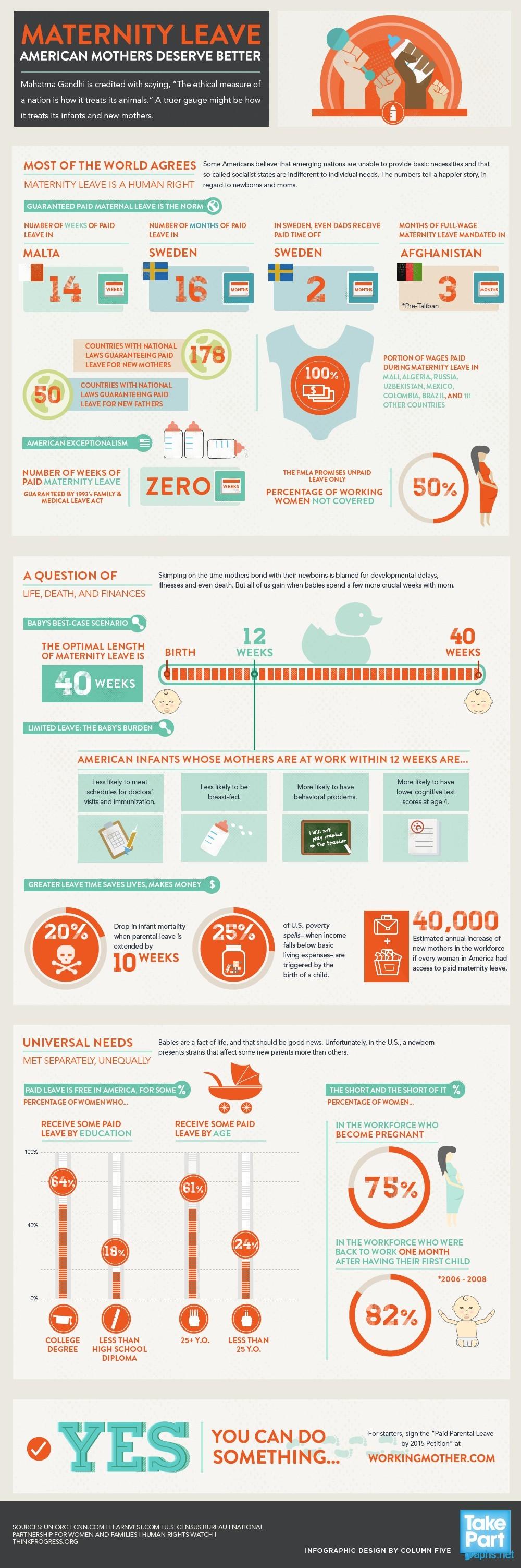 maternity leave statistics