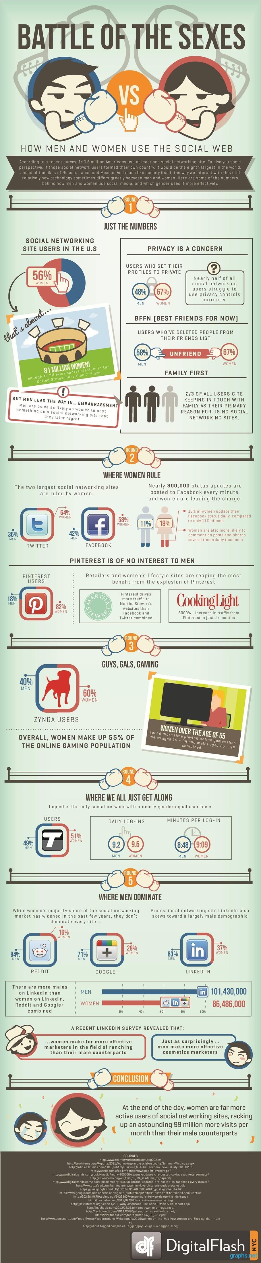 Men vs Women Social Networking Facts