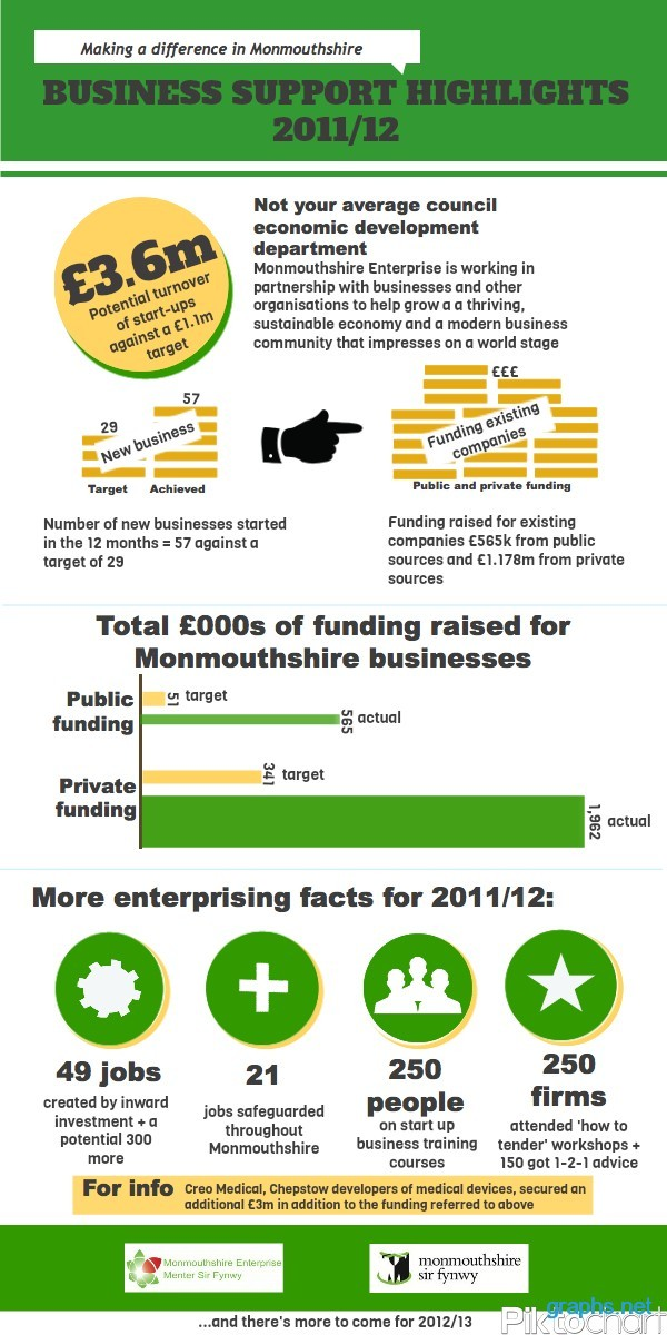 monmouthshire business support