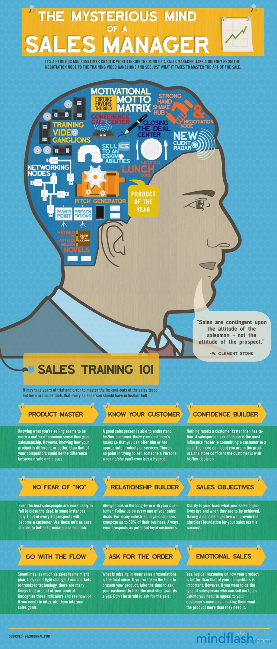 mysterious mind sales manager infographic