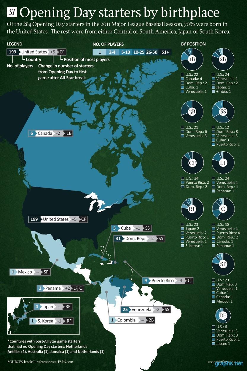 nationals baseball statistics