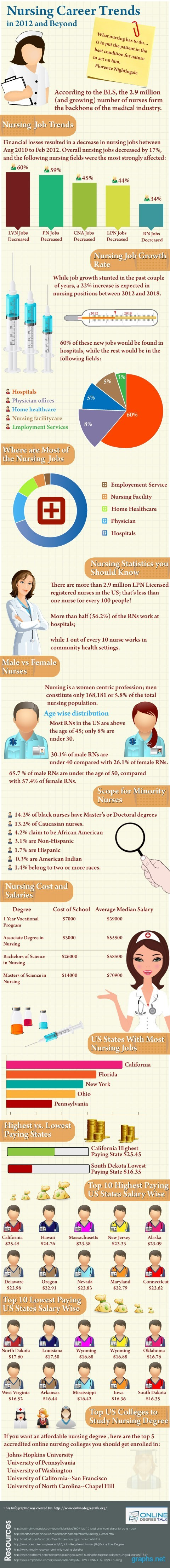 nursing career facts
