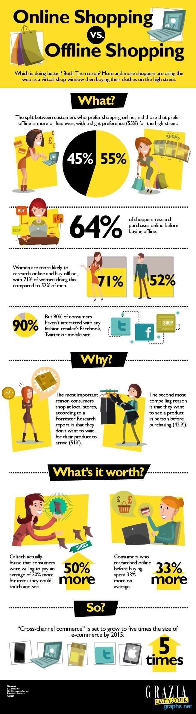 online vs offline shopping statistics