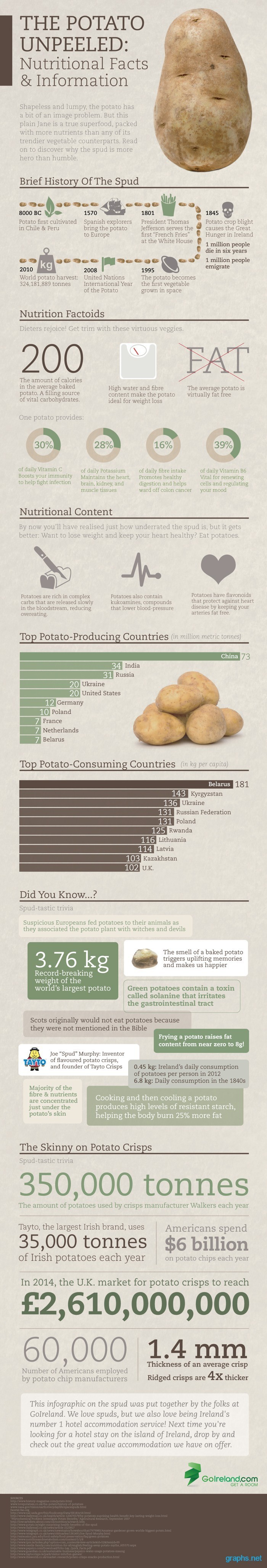 potato nutrition facts and benefits