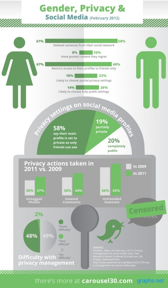 privacy and gender in the social web