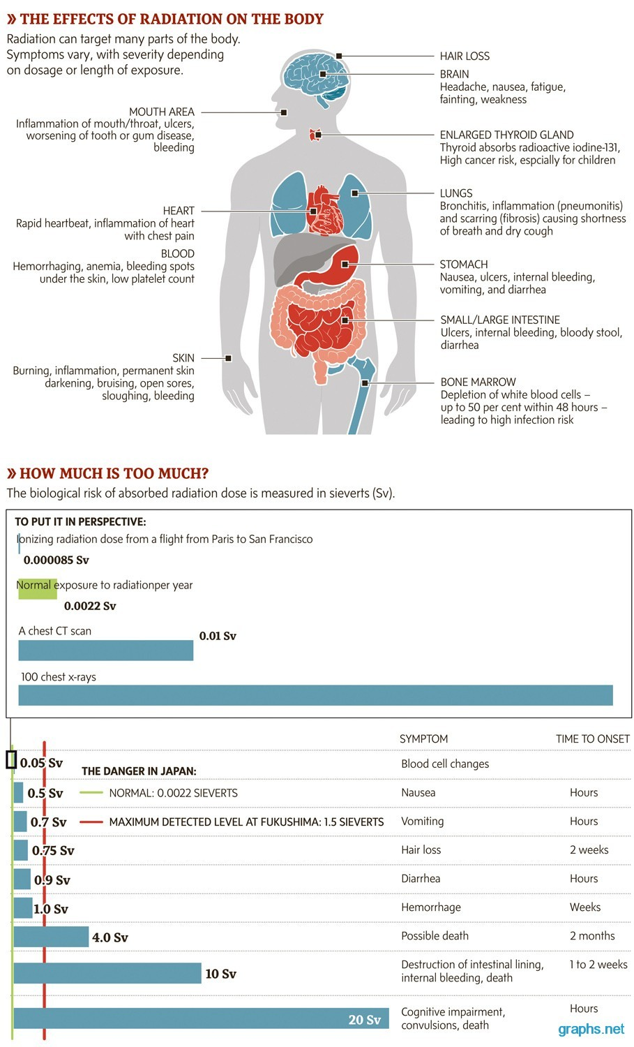 radiation effects on the body