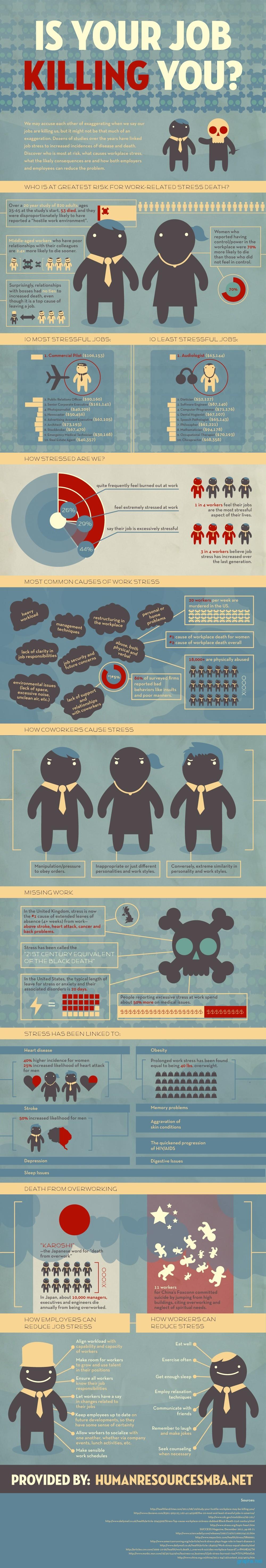 risk factor job stress