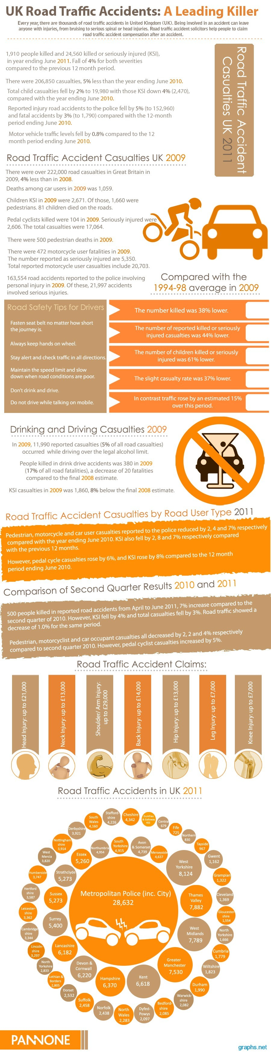 road traffic accident statistics uk