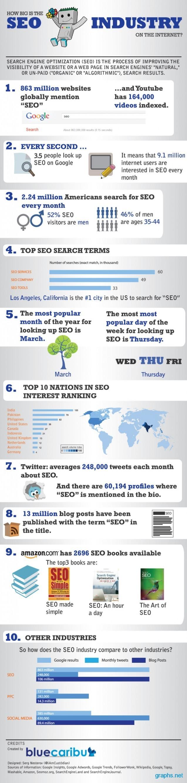 seo industry statistics