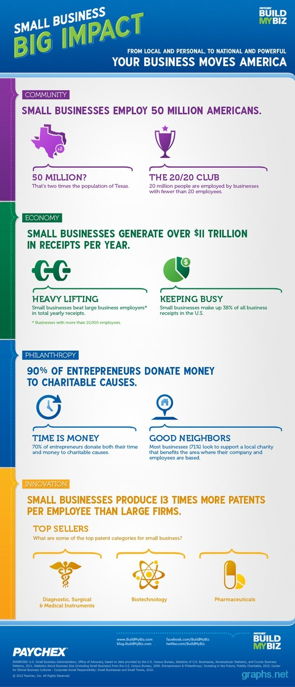 small business facts and myths