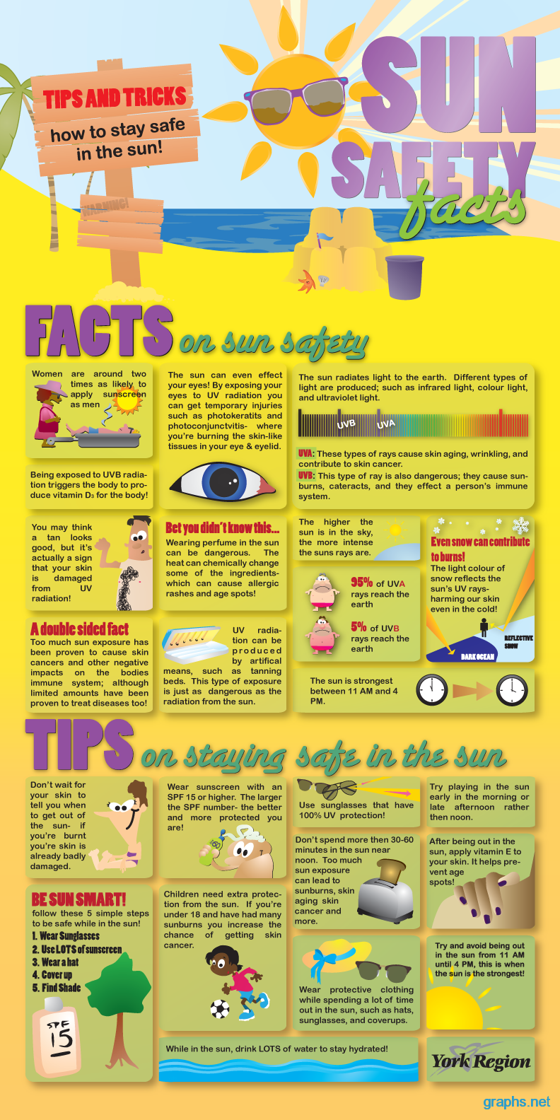 summer sun safety tips and facts