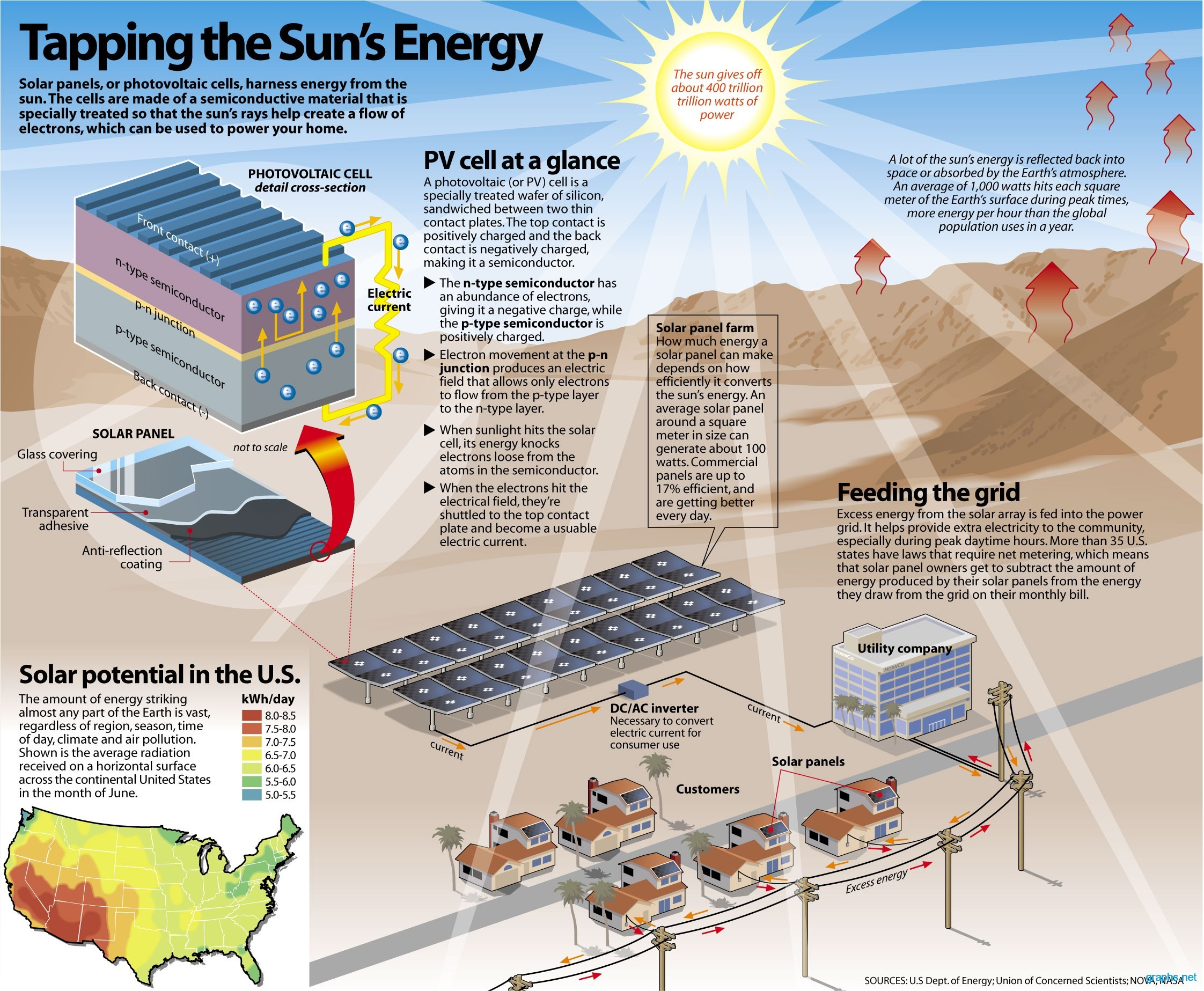 Interesting Facts About Solar Power Energy Infographics