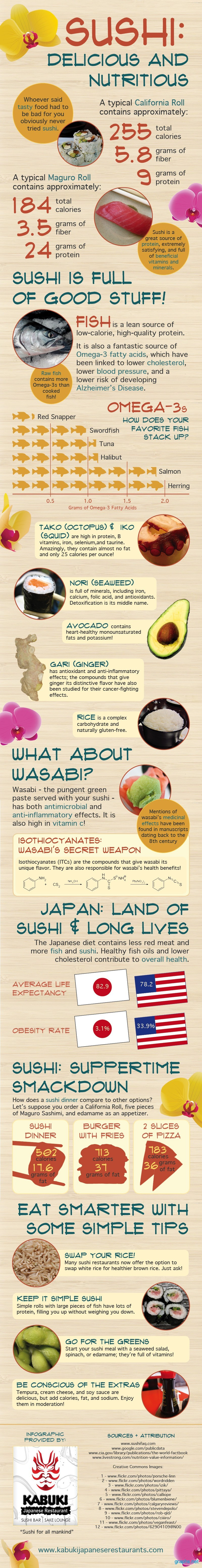 sushi delicious and nutritious facts