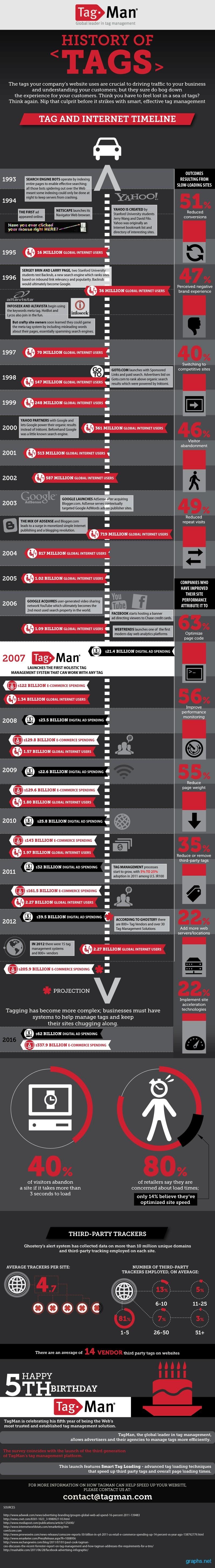 tag internet timeline