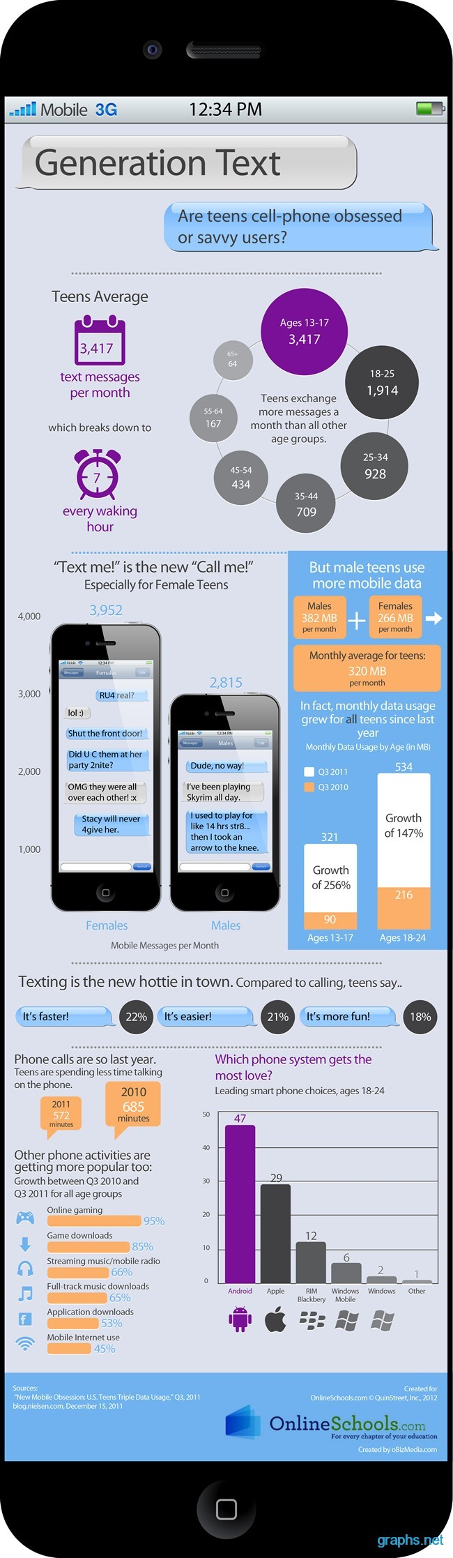teens cell phone survey
