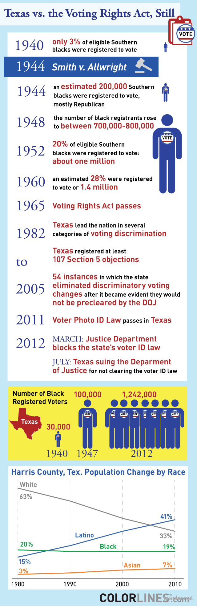 texas voting rights history