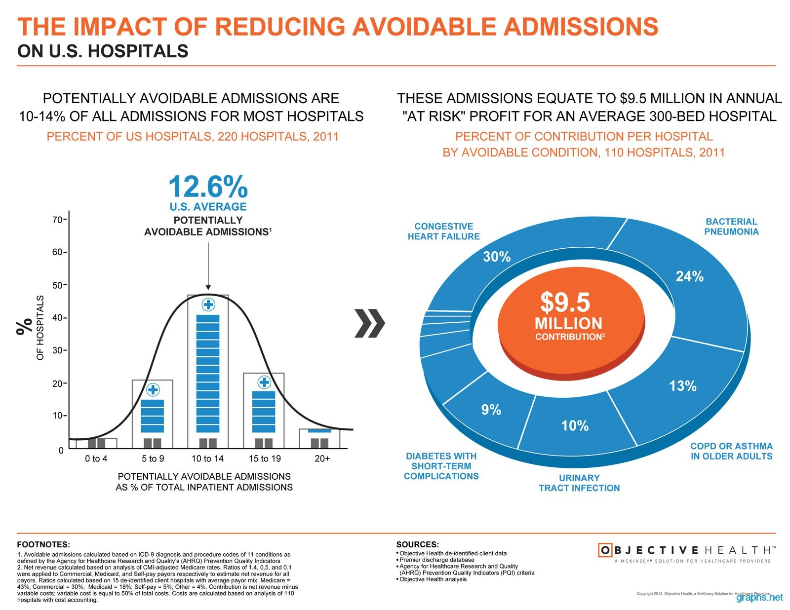 the impact of reducing avoidable application