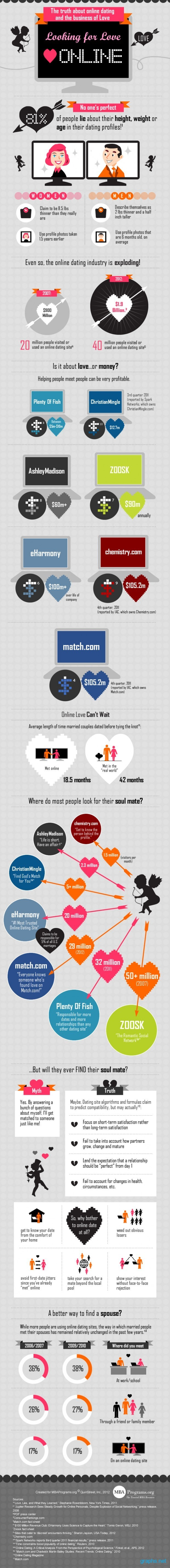 Truth about online dating