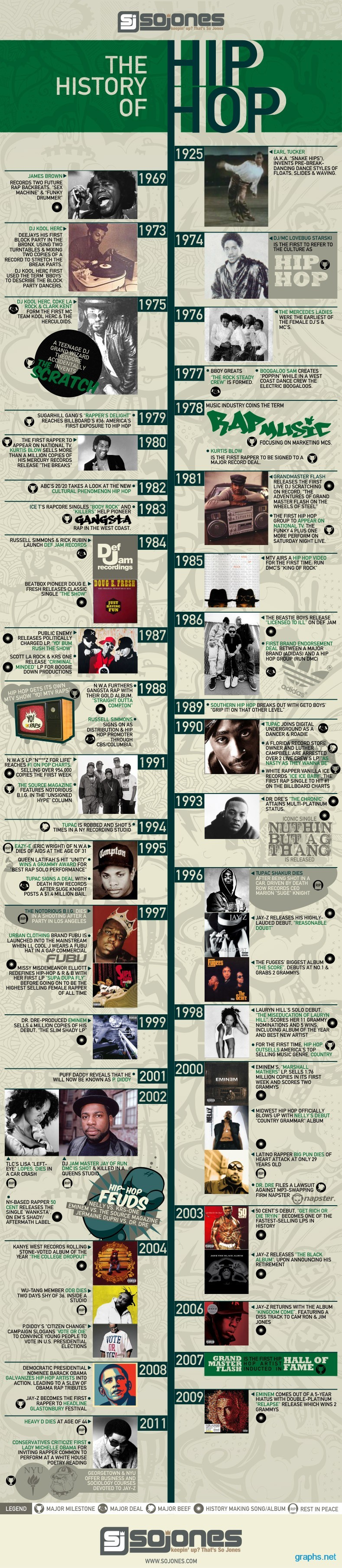 timeline of hip hop history