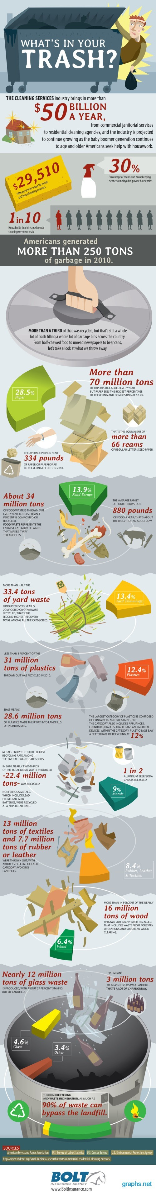 trash facts in america