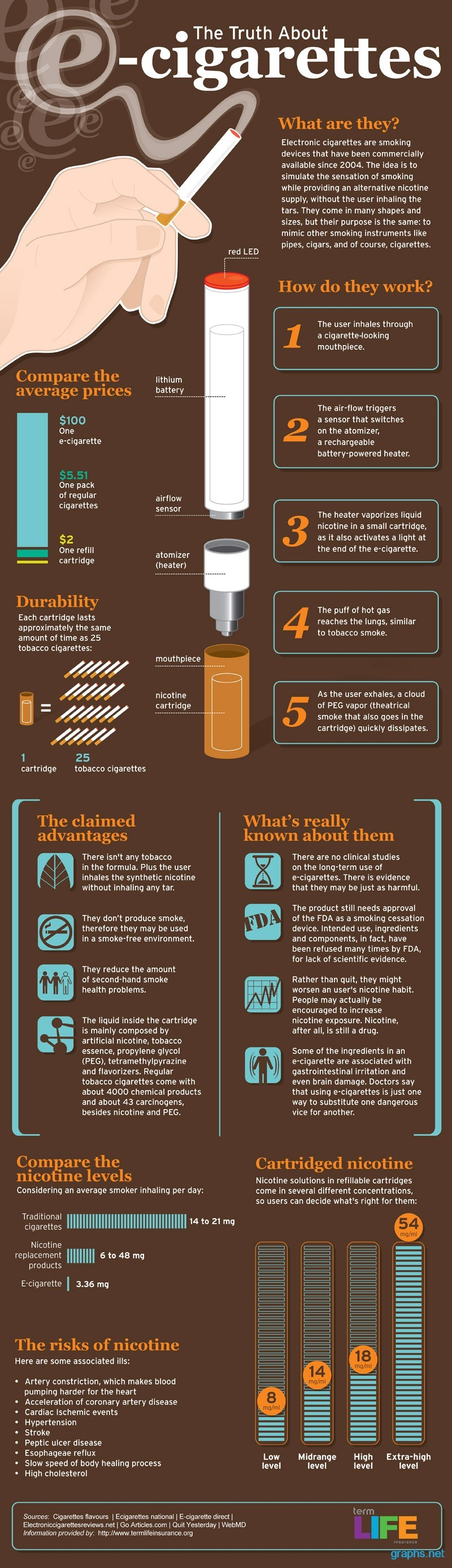truth behind e cigarette