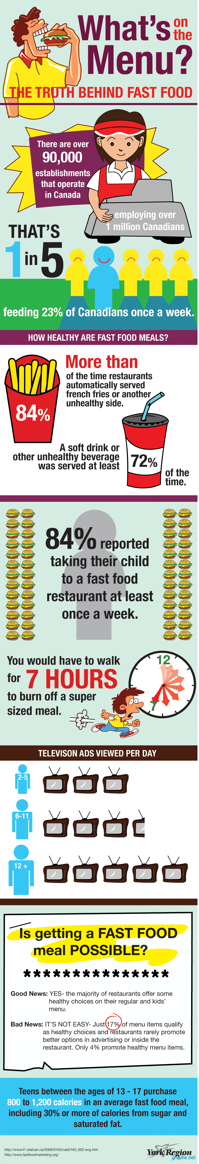 truth behind fast food facts