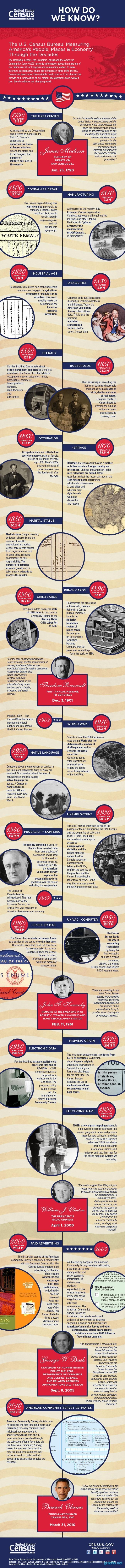 united states census timeline