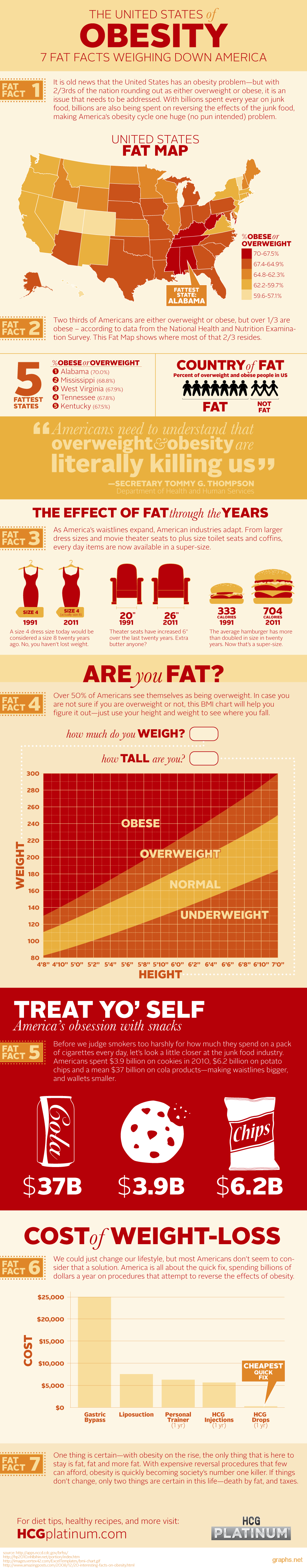 united states obesity facts