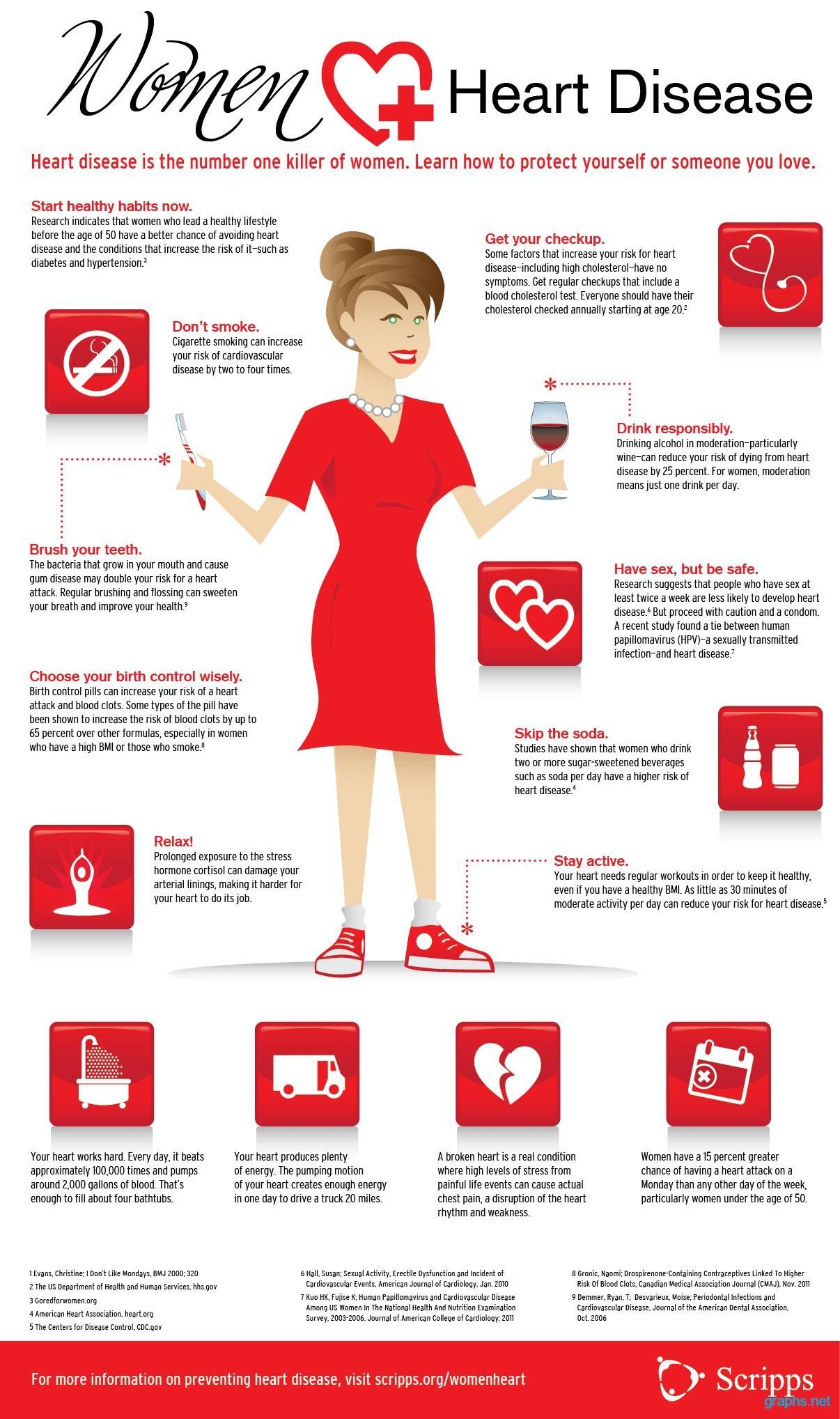 women heart disease symptoms