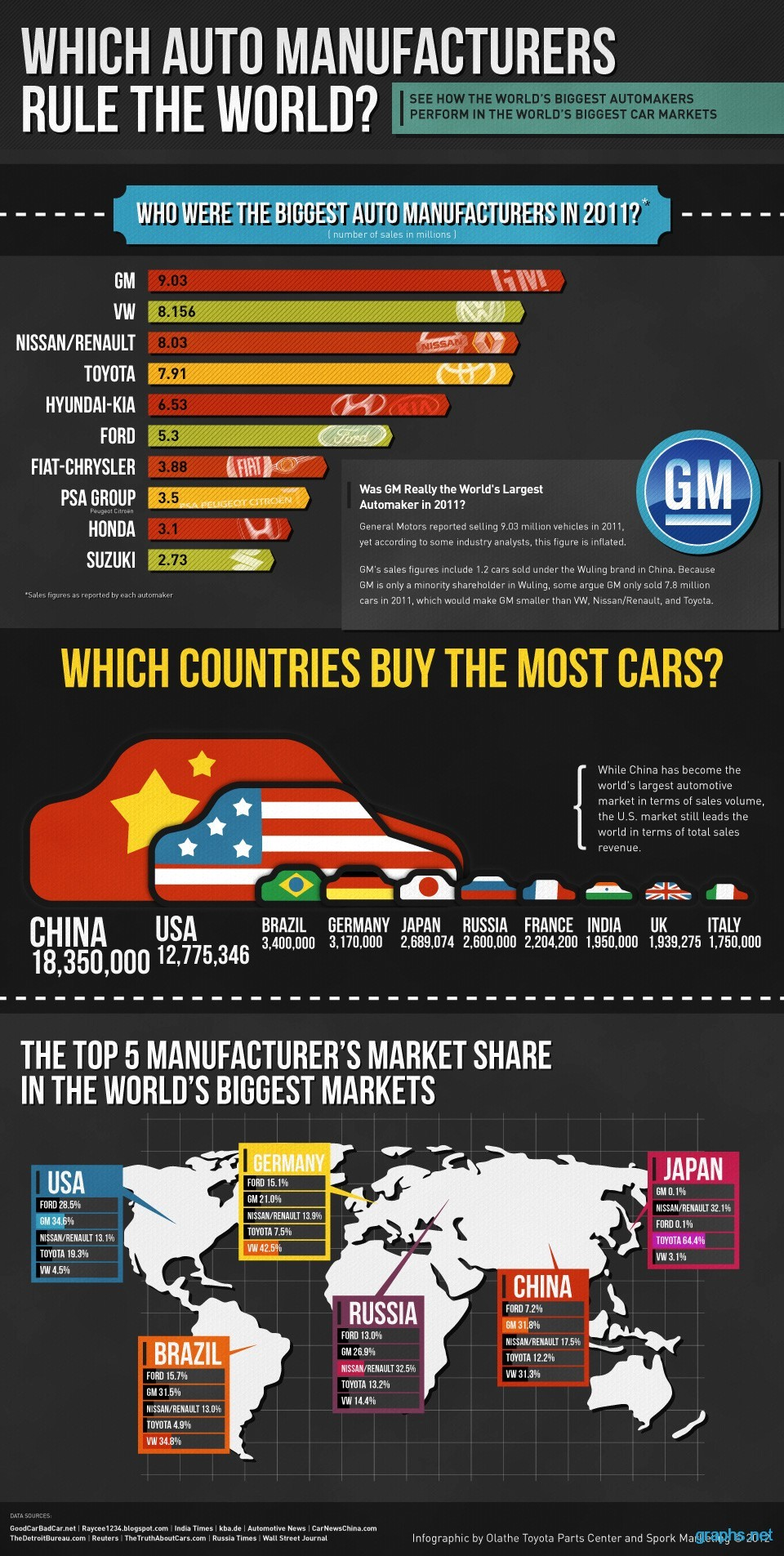 World's Largest Auto Manufacturer - Infographics | Graphs.net