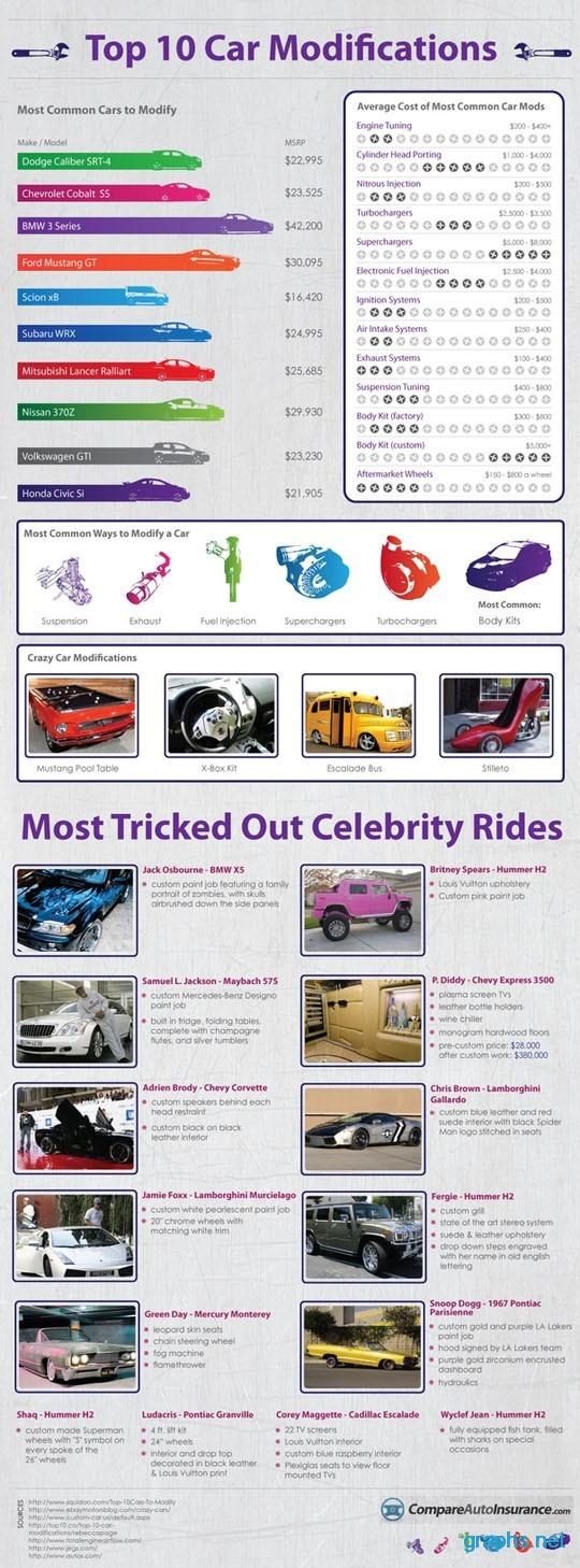 10 Best Car Modifications