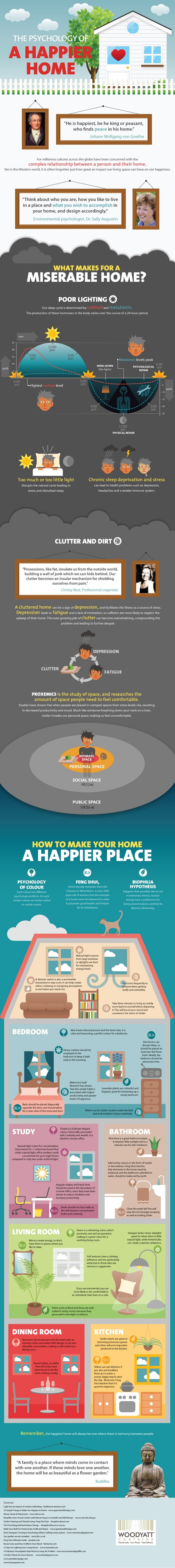 Psychology of a Happier Home Infographic