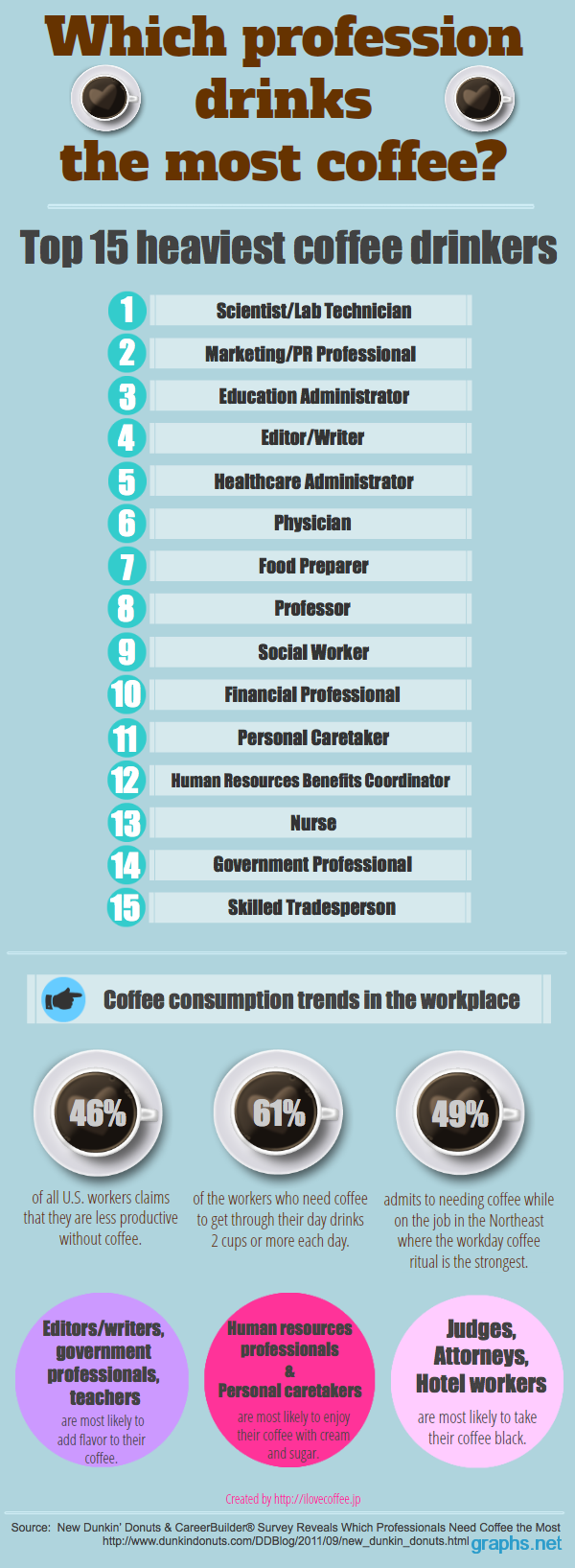 15 professions need coffee most