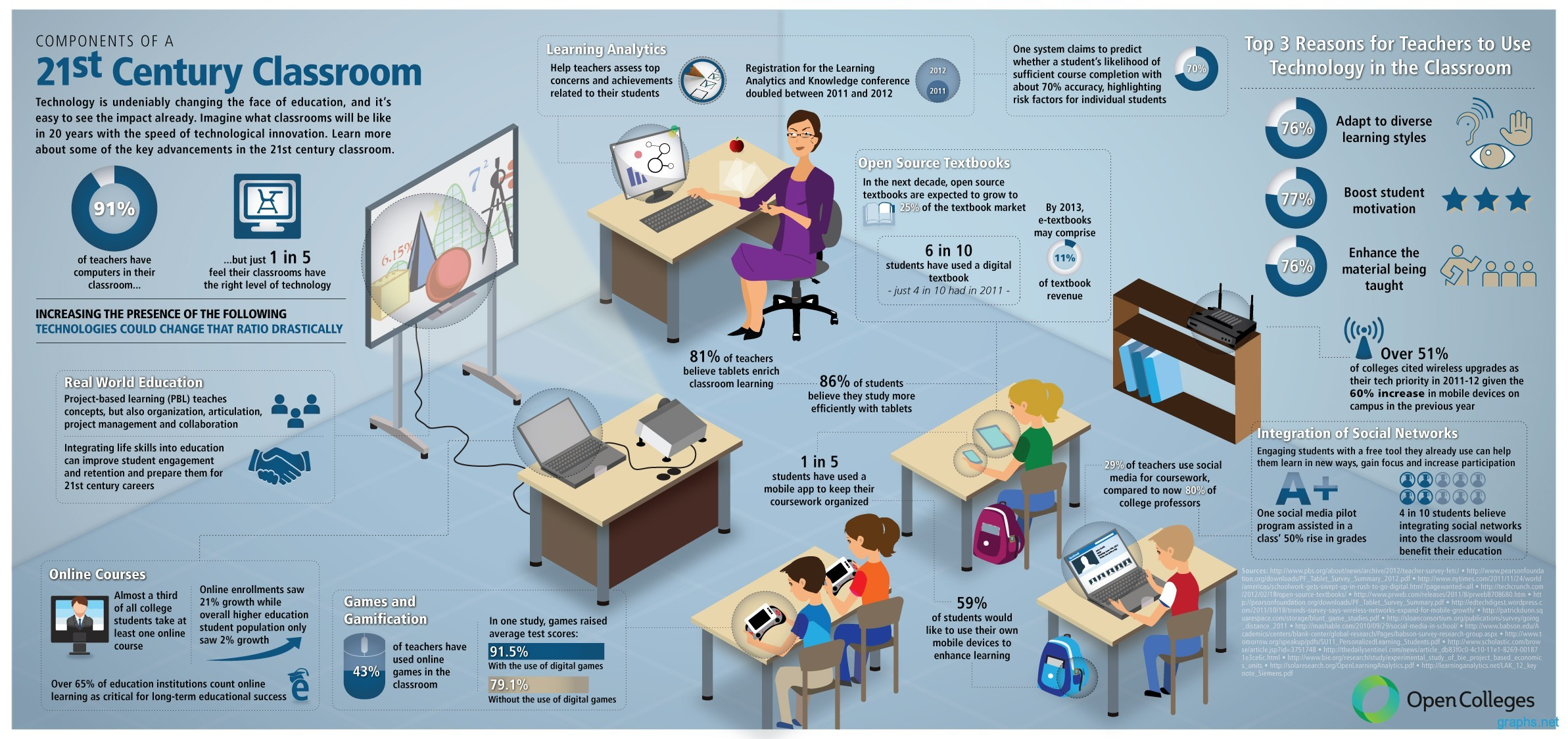 Modern Classroom Vs Traditional Classroom ~ St century classroom components infographics graphs